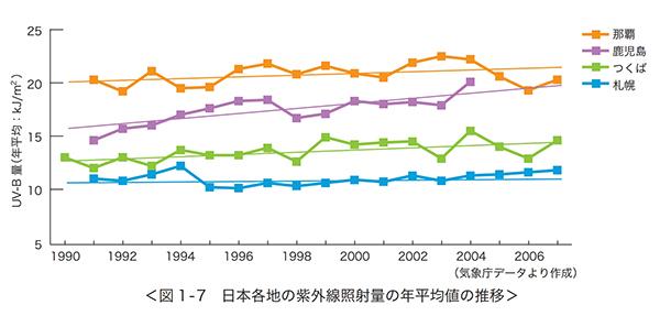 紫外線照射量の年別推移